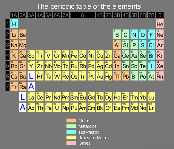 Lecture 8a vitamins minerals part 2 fluoride f manganese mn phosphorus p and potassium k can you find each of those minerals on the periodic table below urtaz Images