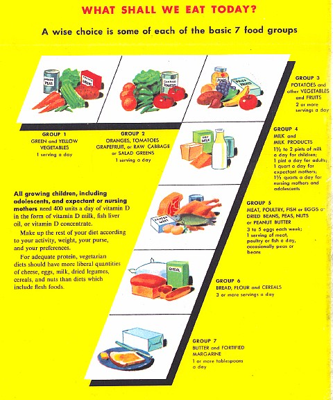 Four Basic Food Groups Chart